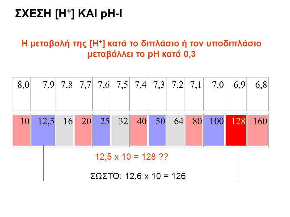 ΣΧΕΣΗ [H+] ΚΑΙ pH-I Η μεταβολή της [Η+] κατά το διπλάσιο ή τον υποδιπλάσιο μεταβάλλει το pH κατά 0,3.